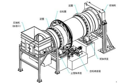 煤泥烘干机组成结构示意图
